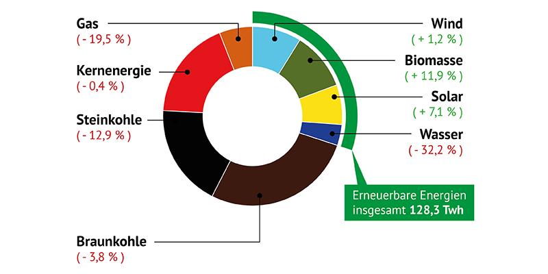 Nettostromerzeugung in Deutschland